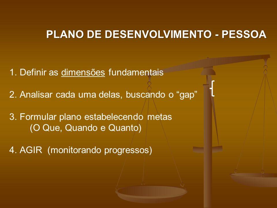 PLANO DE DESENVOLVIMENTO - PESSOA 1.Definir as dimensões fundamentais 2.Analisar cada uma delas, buscando o gap 3.Formular plano estabelecendo metas (O Que, Quando e Quanto) 4.AGIR (monitorando progressos)