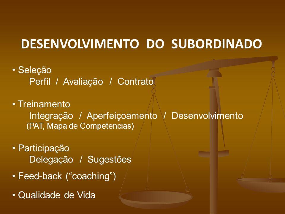 DESENVOLVIMENTO DO SUBORDINADO Seleção Perfil / Avaliação / Contrato Treinamento Integração / Aperfeiçoamento / Desenvolvimento (PAT, Mapa de Competencias) Participação Delegação / Sugestões Feed-back (coaching) Qualidade de Vida