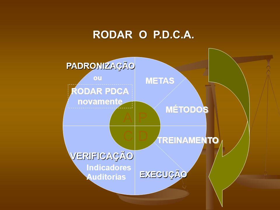 RODAR O P.D.C.A. P D A C METAS MÉTODOS TREINAMENTO EXECUÇÃO VERIFICAÇÃO PADRONIZAÇÃO RODAR PDCA novamente ou Indicadores Auditorias