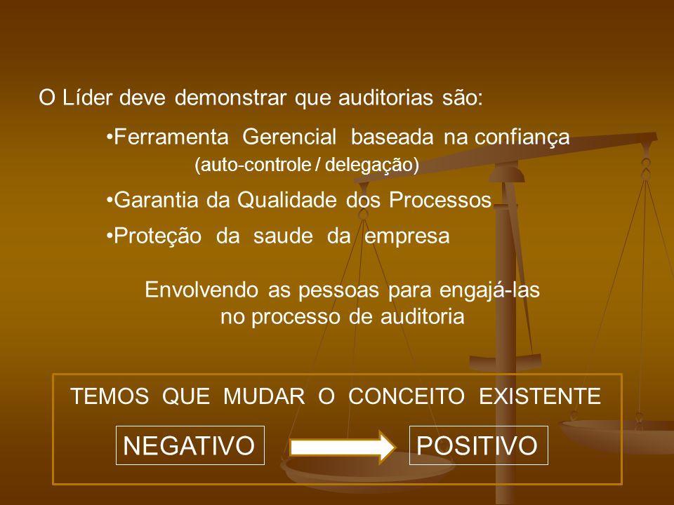 O Líder deve demonstrar que auditorias são: Ferramenta Gerencial baseada na confiança (auto-controle / delegação) Garantia da Qualidade dos Processos