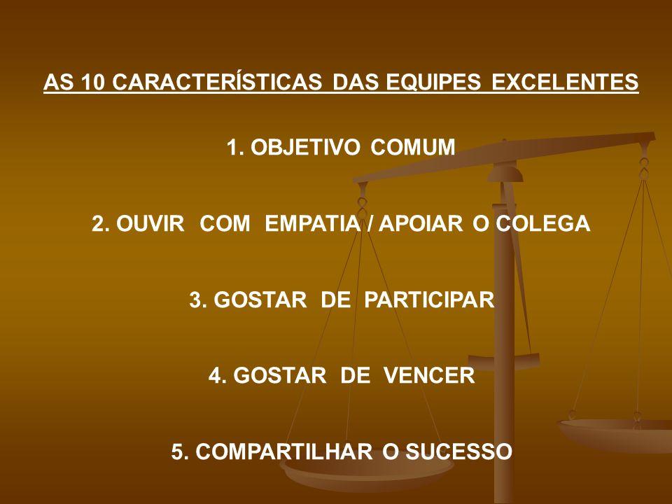 AS 10 CARACTERÍSTICAS DAS EQUIPES EXCELENTES 1. OBJETIVO COMUM 2. OUVIR COM EMPATIA / APOIAR O COLEGA 3. GOSTAR DE PARTICIPAR 4. GOSTAR DE VENCER 5. C