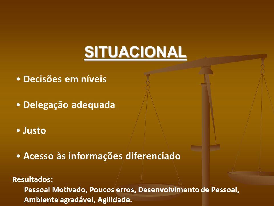 SITUACIONAL Resultados: Pessoal Motivado, Poucos erros, Desenvolvimento de Pessoal, Ambiente agradável, Agilidade. Decisões em níveis Delegação adequa