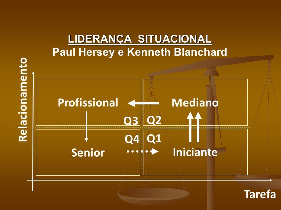 LIDERANÇA SITUACIONAL Paul Hersey e Kenneth Blanchard Profissional Senior Mediano Iniciante Tarefa Relacionamento Q1 Q2 Q3 Q4
