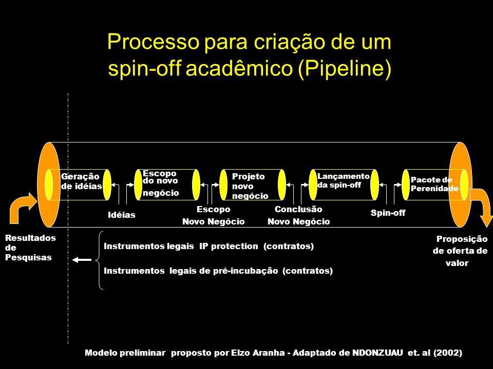 Processo para criação de um spin-off acadêmico (Pipeline) Escopo do novo negócio Geração de idéias Lançamento da spin-off Idéias Escopo Novo Negócio C