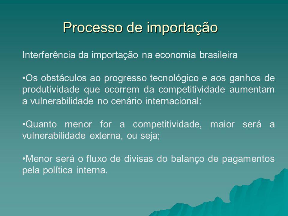 Processo de importação Interferência da importação na economia brasileira Os obstáculos ao progresso tecnológico e aos ganhos de produtividade que oco