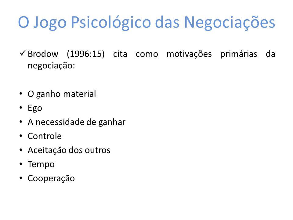O Jogo Psicológico das Negociações Brodow (1996:15) cita como motivações primárias da negociação: O ganho material Ego A necessidade de ganhar Control
