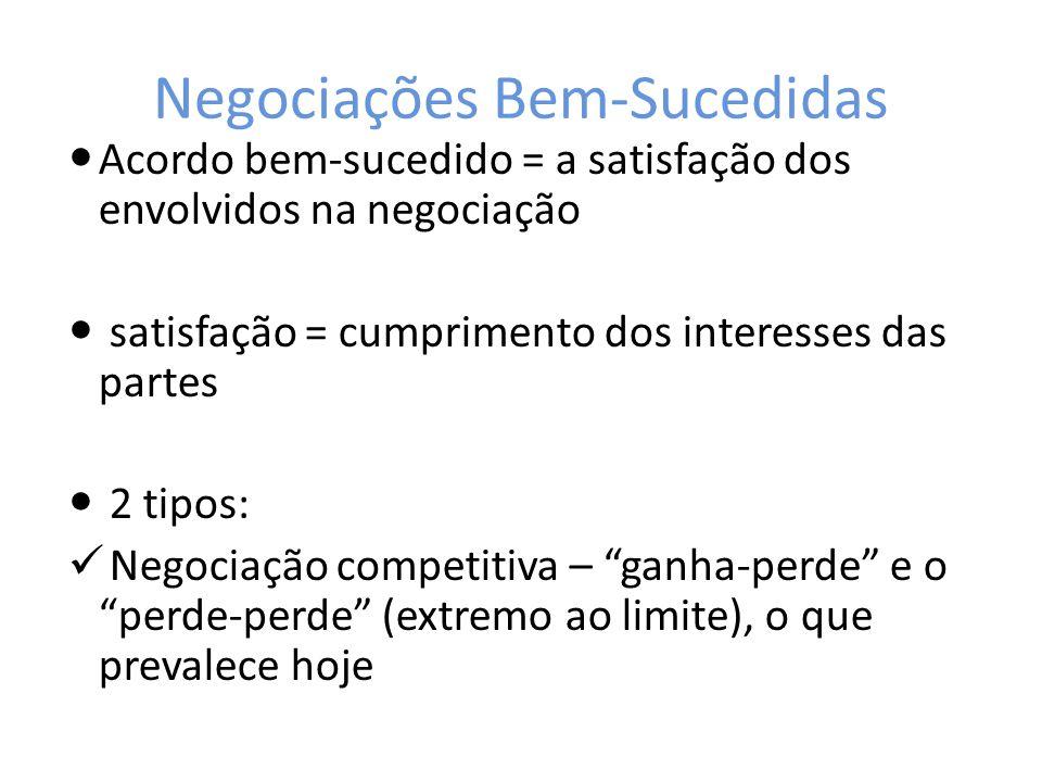 Negociações Bem-Sucedidas Acordo bem-sucedido = a satisfação dos envolvidos na negociação satisfação = cumprimento dos interesses das partes 2 tipos: