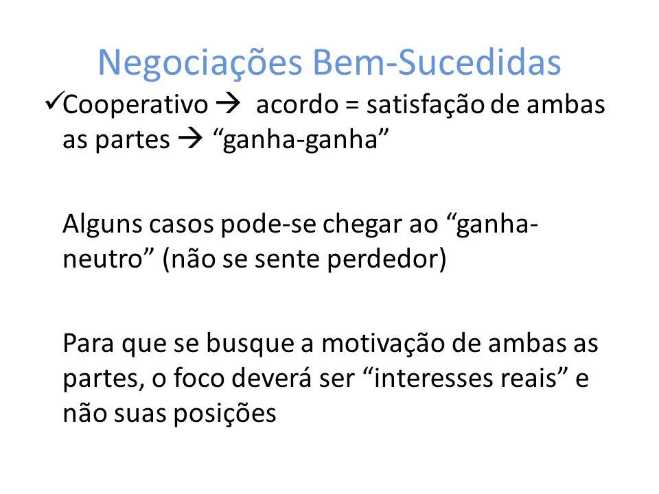 Negociações Bem-Sucedidas Cooperativo acordo = satisfação de ambas as partes ganha-ganha Alguns casos pode-se chegar ao ganha- neutro (não se sente pe