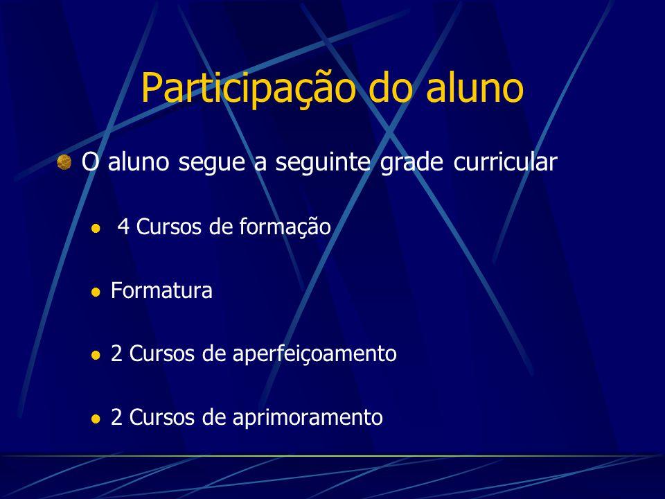 Participação do aluno O aluno segue a seguinte grade curricular 4 Cursos de formação Formatura 2 Cursos de aperfeiçoamento 2 Cursos de aprimoramento