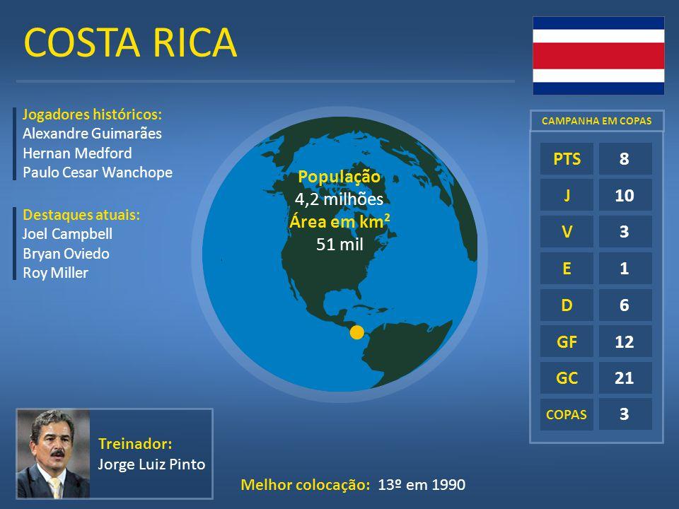 COSTA RICA E D GF GC COPAS 8 10 3 1 6 12 21 3 PTS J V Treinador: Jorge Luiz Pinto Melhor colocação: 13º em 1990 Jogadores históricos: Alexandre Guimar