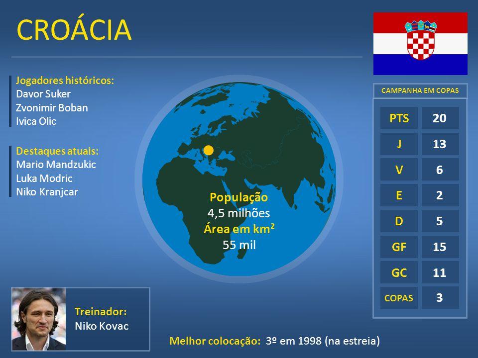 CROÁCIA E D GF GC COPAS 20 13 6 2 5 15 11 3 PTS J V Treinador: Niko Kovac Melhor colocação: 3º em 1998 (na estreia) Jogadores históricos: Davor Suker