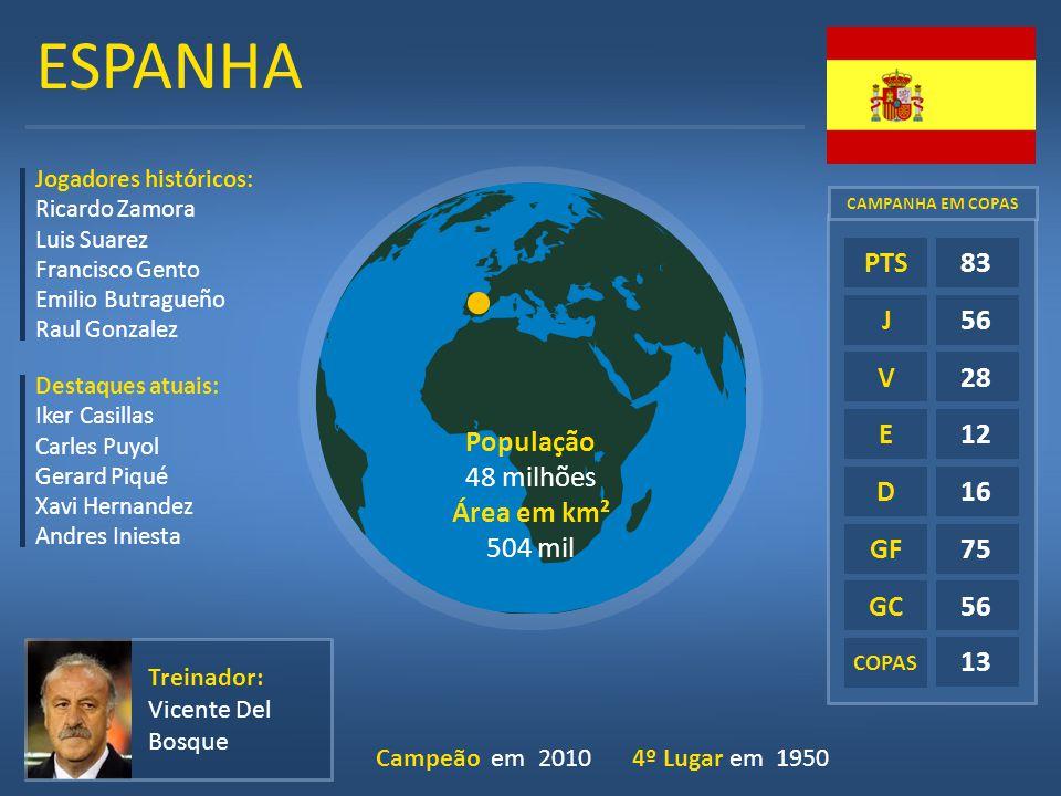ESPANHA E D GF GC COPAS 83 56 28 12 16 75 56 13 PTS J V Treinador: Vicente Del Bosque Campeão em 2010 Jogadores históricos: Ricardo Zamora Luis Suarez