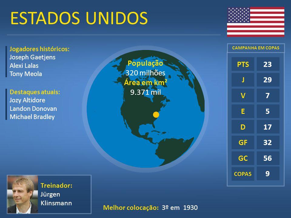 ESTADOS UNIDOS E D GF GC COPAS 23 29 7 5 17 32 56 9 PTS J V Treinador: Jürgen Klinsmann População 320 milhões Área em km² 9.371 mil Jogadores históric