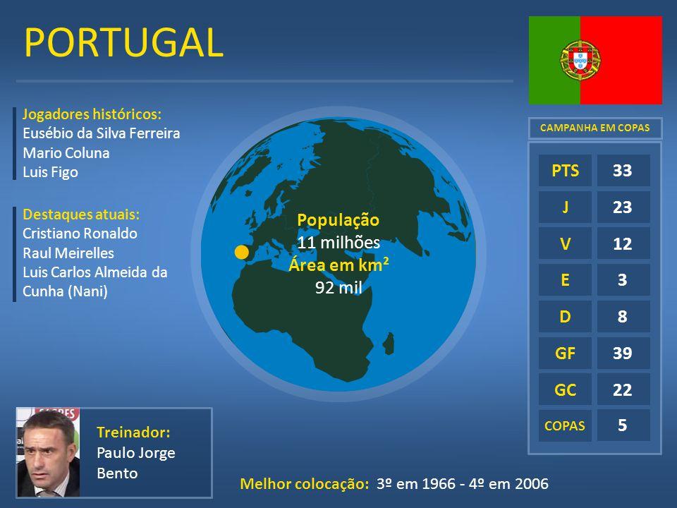 PORTUGAL E D GF GC COPAS 33 23 12 3 8 39 22 5 PTS J V Treinador: Paulo Jorge Bento Melhor colocação: 3º em 1966 - 4º em 2006 Jogadores históricos: Eus