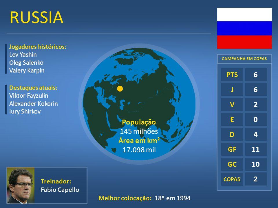 RUSSIA E D GF GC COPAS 6 6 2 0 4 11 10 2 PTS J V Treinador: Fabio Capello Melhor colocação: 18º em 1994 Jogadores históricos: Lev Yashin Oleg Salenko