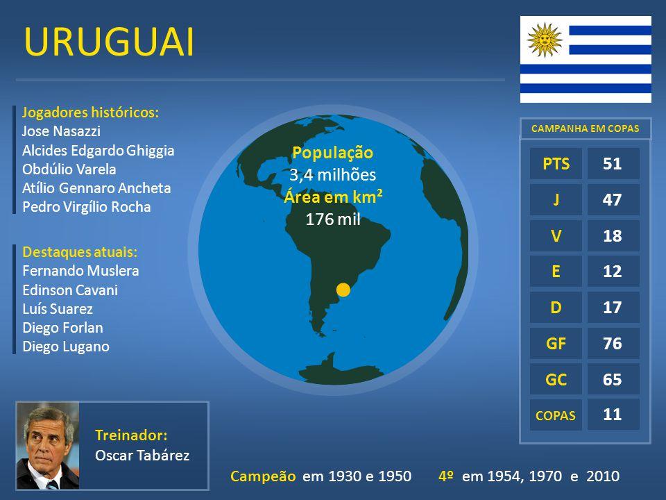 URUGUAI E D GF GC COPAS 51 47 18 12 17 76 65 11 PTS J V Treinador: Oscar Tabárez Jogadores históricos: Jose Nasazzi Alcides Edgardo Ghiggia Obdúlio Va