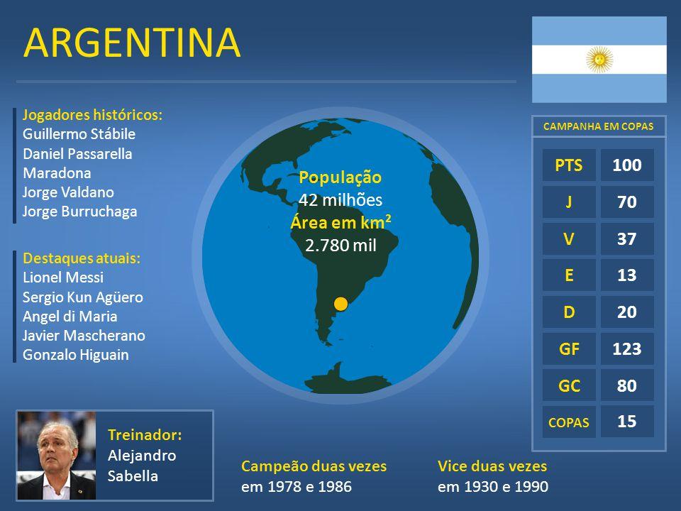 ARGENTINA E D GF GC COPAS 100 70 37 13 20 123 80 15 PTS J V População 42 milhões Área em km² 2.780 mil Jogadores históricos: Guillermo Stábile Daniel
