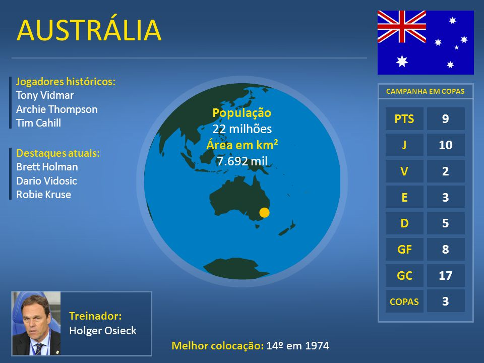 AUSTRÁLIA E D GF GC COPAS 9 10 2 3 5 8 17 3 PTS J V Jogadores históricos: Tony Vidmar Archie Thompson Tim Cahill Destaques atuais: Brett Holman Dario
