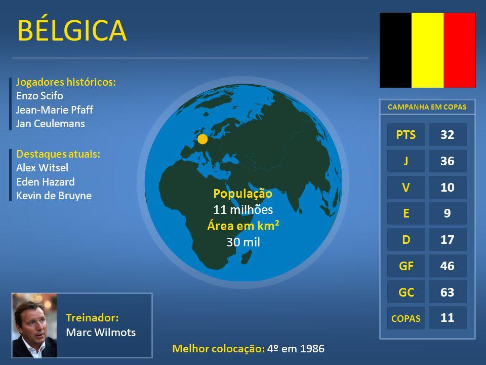 BÉLGICA E D GF GC COPAS 32 36 10 9 17 46 63 11 PTS J V Jogadores históricos: Enzo Scifo Jean-Marie Pfaff Jan Ceulemans Melhor colocação: 4º em 1986 Tr