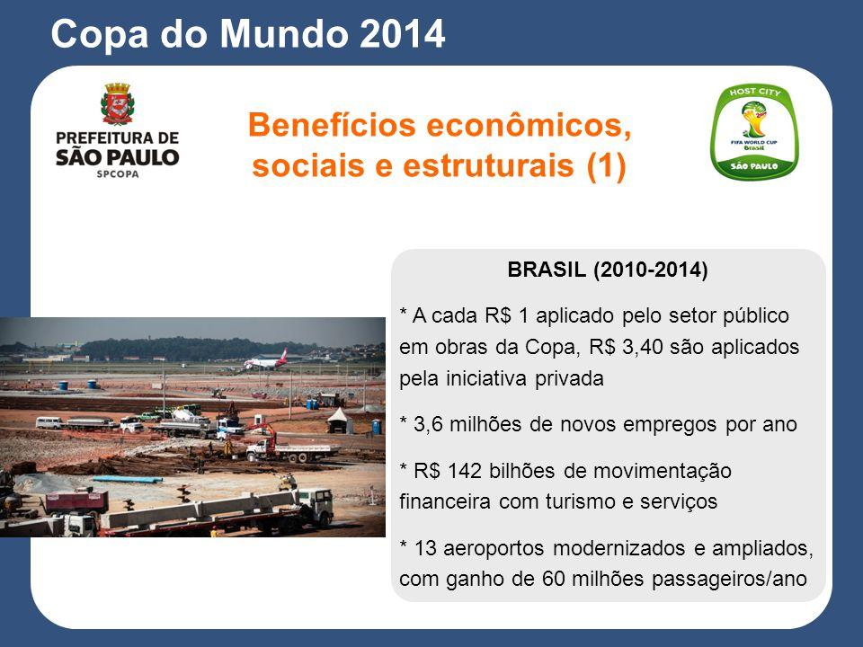 BRASIL (2010-2014) * A cada R$ 1 aplicado pelo setor público em obras da Copa, R$ 3,40 são aplicados pela iniciativa privada * 3,6 milhões de novos empregos por ano * R$ 142 bilhões de movimentação financeira com turismo e serviços * 13 aeroportos modernizados e ampliados, com ganho de 60 milhões passageiros/ano Copa do Mundo 2014 Benefícios econômicos, sociais e estruturais (1)