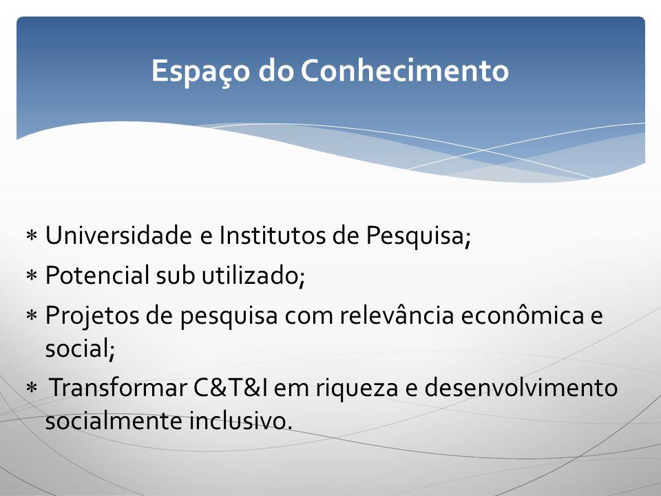 Universidade e Institutos de Pesquisa; Potencial sub utilizado; Projetos de pesquisa com relevância econômica e social; Transformar C&T&I em riqueza e