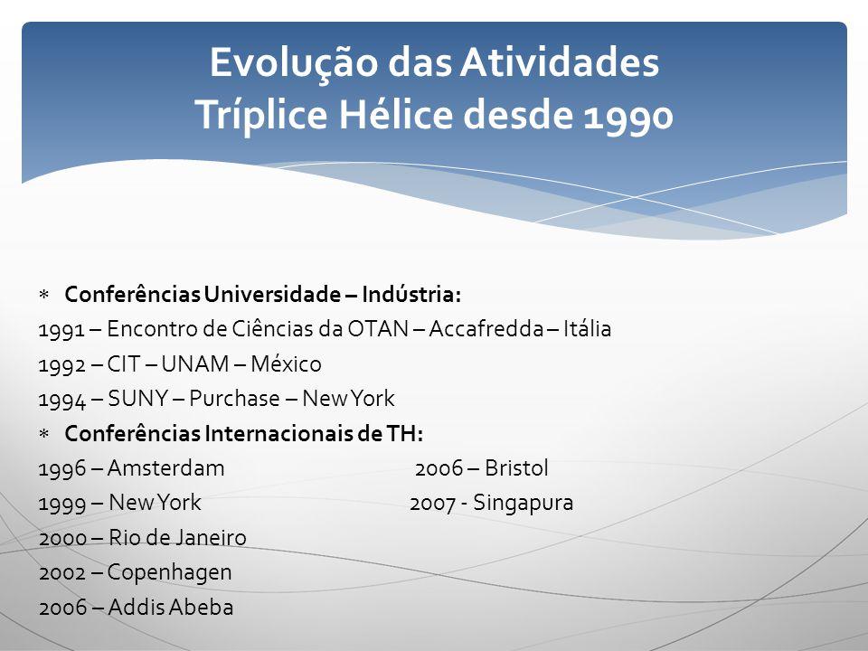 Conferências Universidade – Indústria: 1991 – Encontro de Ciências da OTAN – Accafredda – Itália 1992 – CIT – UNAM – México 1994 – SUNY – Purchase – N