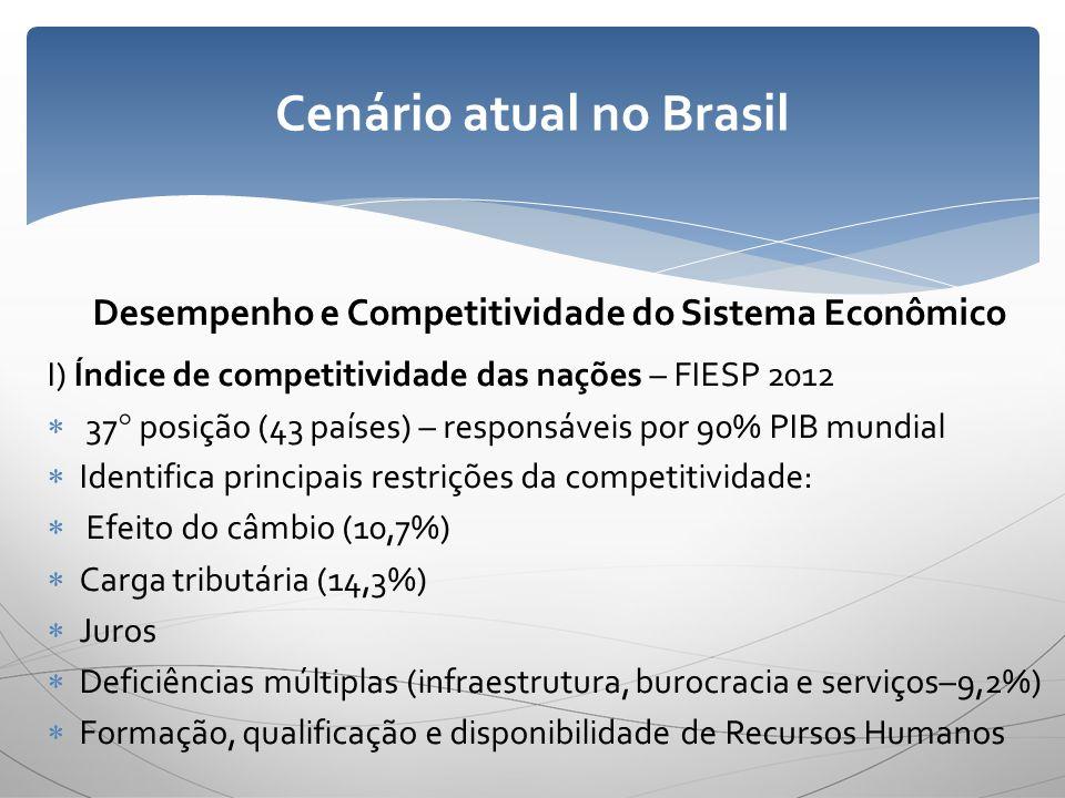 Desempenho e Competitividade do Sistema Econômico I) Índice de competitividade das nações – FIESP 2012 37° posição (43 países) – responsáveis por 90%
