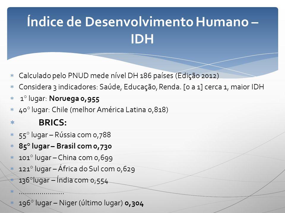 Calculado pelo PNUD mede nível DH 186 países (Edição 2012) Considera 3 indicadores: Saúde, Educação, Renda. [0 a 1] cerca 1, maior IDH 1° lugar: Norue