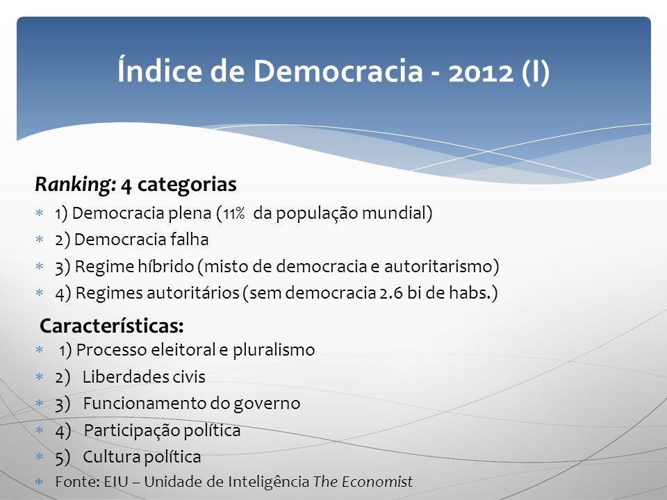 Ranking: 4 categorias 1) Democracia plena (11% da população mundial) 2) Democracia falha 3) Regime híbrido (misto de democracia e autoritarismo) 4) Re