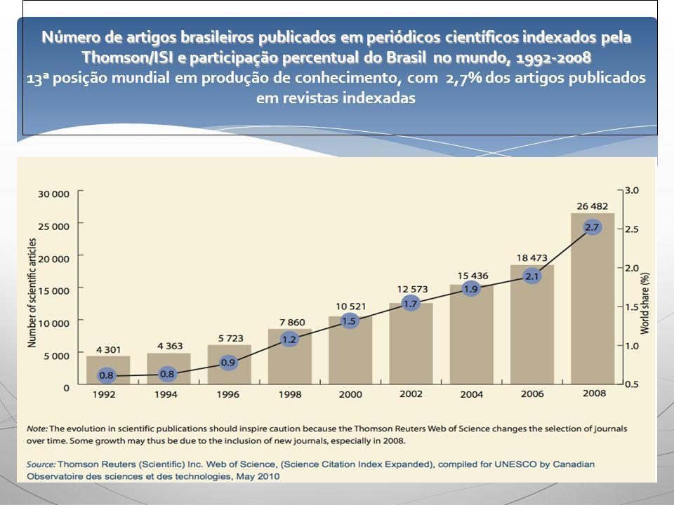 Número de artigos brasileiros publicados em periódicos científicos indexados pela Thomson/ISI e participação percentual do Brasil no mundo, 1992-2008