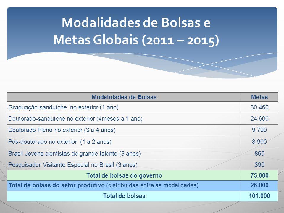 Modalidades de Bolsas e Metas Globais (2011 – 2015) Modalidades de BolsasMetas Graduação-sanduíche no exterior (1 ano)30.460 Doutorado-sanduíche no ex
