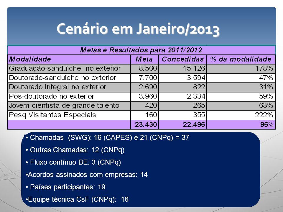 Cenário em Janeiro/2013 Chamadas (SWG): 16 (CAPES) e 21 (CNPq) = 37 Outras Chamadas: 12 (CNPq) Fluxo contínuo BE: 3 (CNPq) Acordos assinados com empre