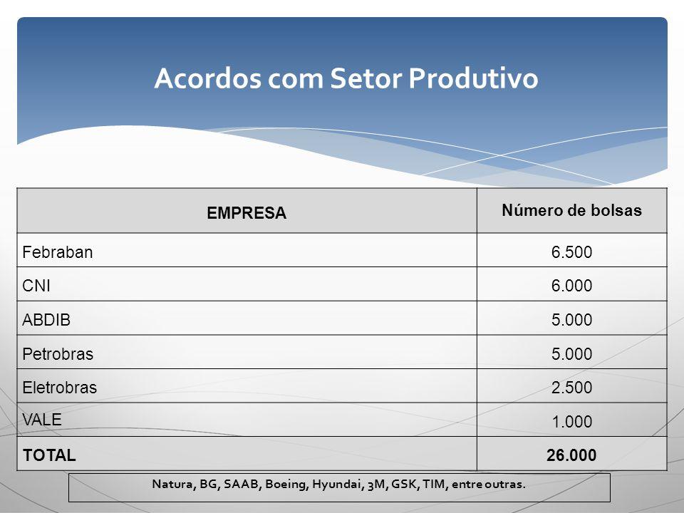 EMPRESA Número de bolsas Febraban6.500 CNI6.000 ABDIB5.000 Petrobras5.000 Eletrobras2.500 VALE 1.000 TOTAL26.000 Natura, BG, SAAB, Boeing, Hyundai, 3M