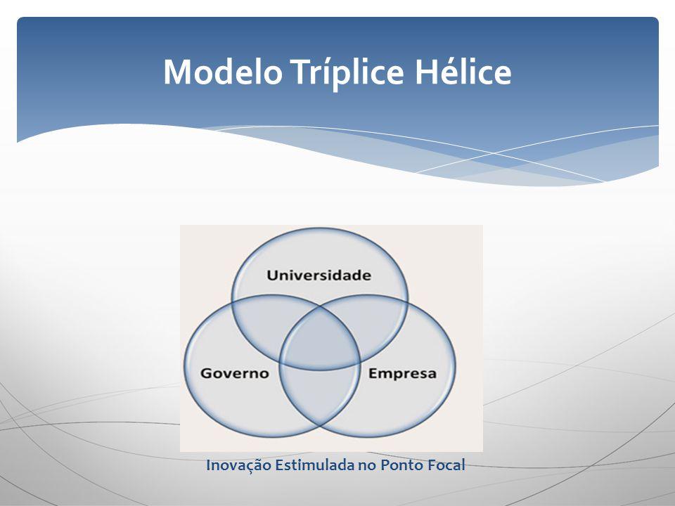 Modelo Tríplice Hélice Inovação Estimulada no Ponto Focal