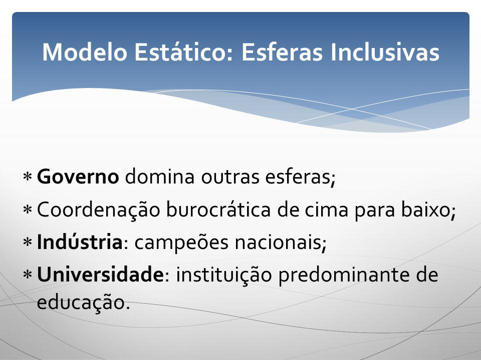 Governo domina outras esferas; Coordenação burocrática de cima para baixo; Indústria: campeões nacionais; Universidade: instituição predominante de ed