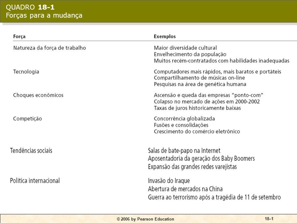 © 2006 by Pearson Education 18–1 QUADRO 18-1 Forças para a mudança