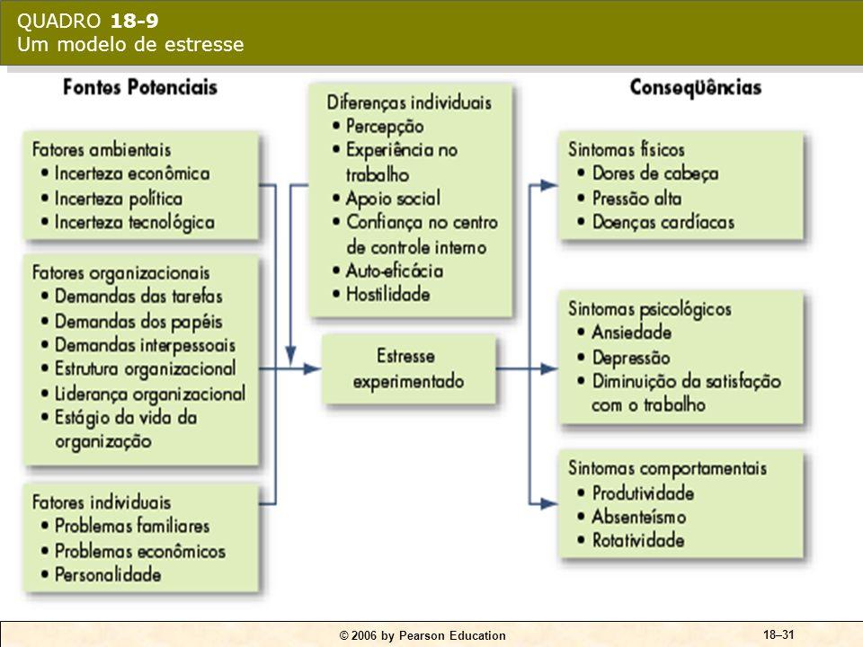 © 2006 by Pearson Education 18–31 QUADRO 18-9 Um modelo de estresse