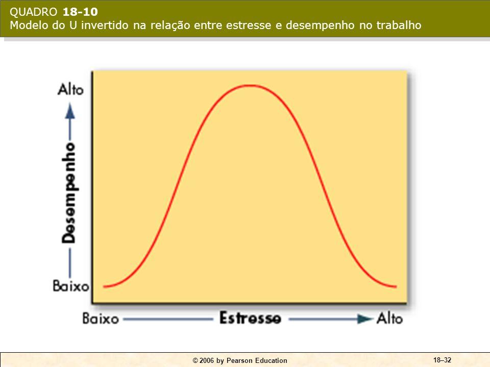 © 2006 by Pearson Education 18–32 QUADRO 18-10 Modelo do U invertido na relação entre estresse e desempenho no trabalho