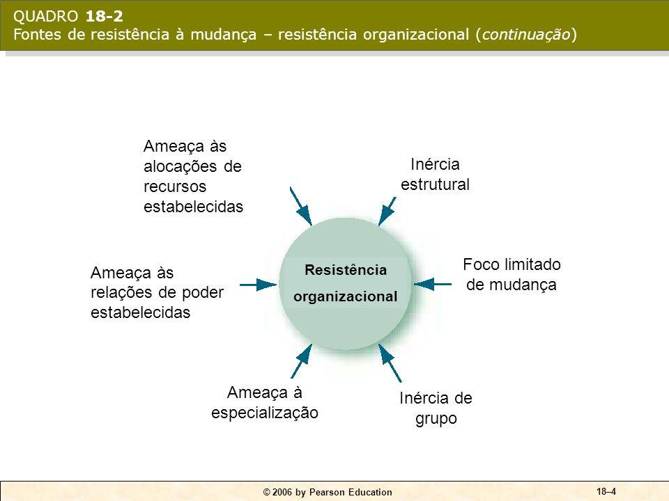 © 2006 by Pearson Education 18–4 Inércia estrutural Foco limitado de mudança Inércia de grupo Ameaça à especialização Ameaça às relações de poder esta