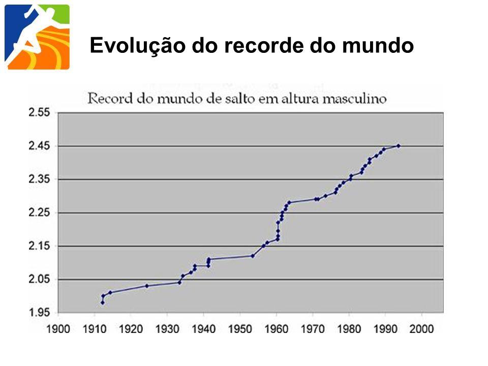 Evolução do recorde do mundo