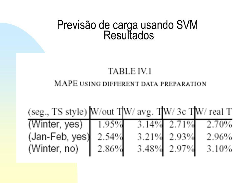 Previsão de carga usando SVM Resultados