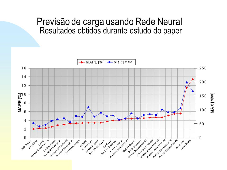 Previsão de carga usando Rede Neural Resultados obtidos durante estudo do paper