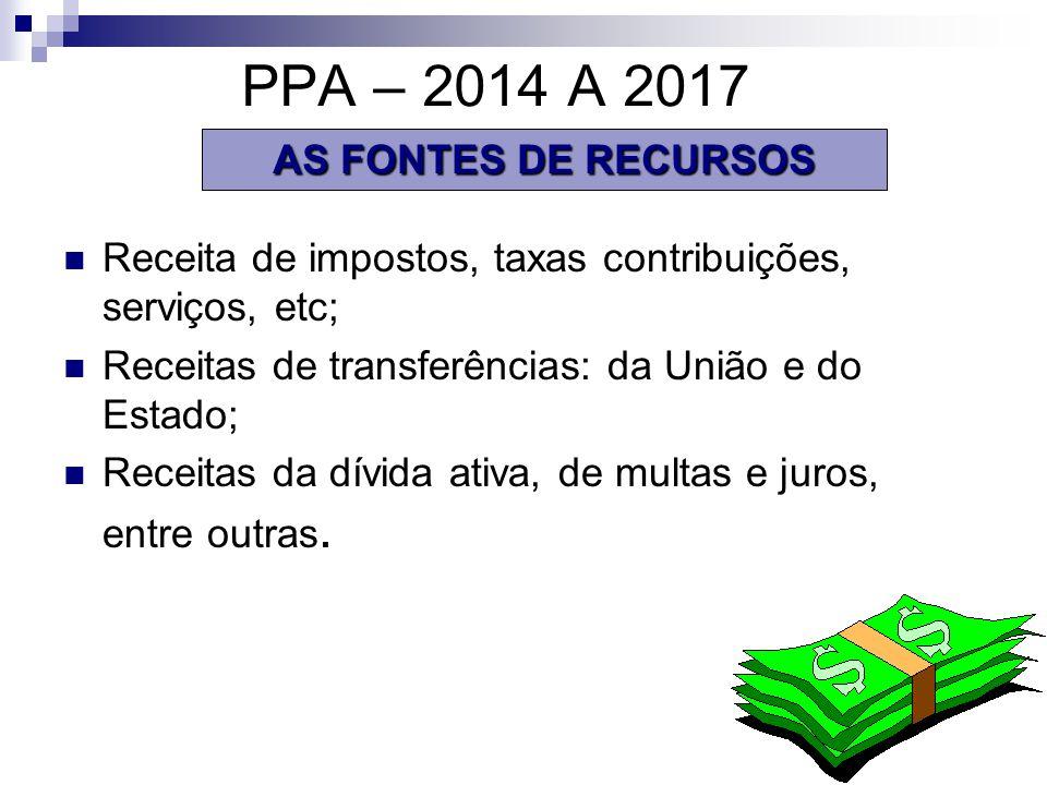 PPA – 2014 A 2017 Receita de impostos, taxas contribuições, serviços, etc; Receitas de transferências: da União e do Estado; Receitas da dívida ativa, de multas e juros, entre outras.
