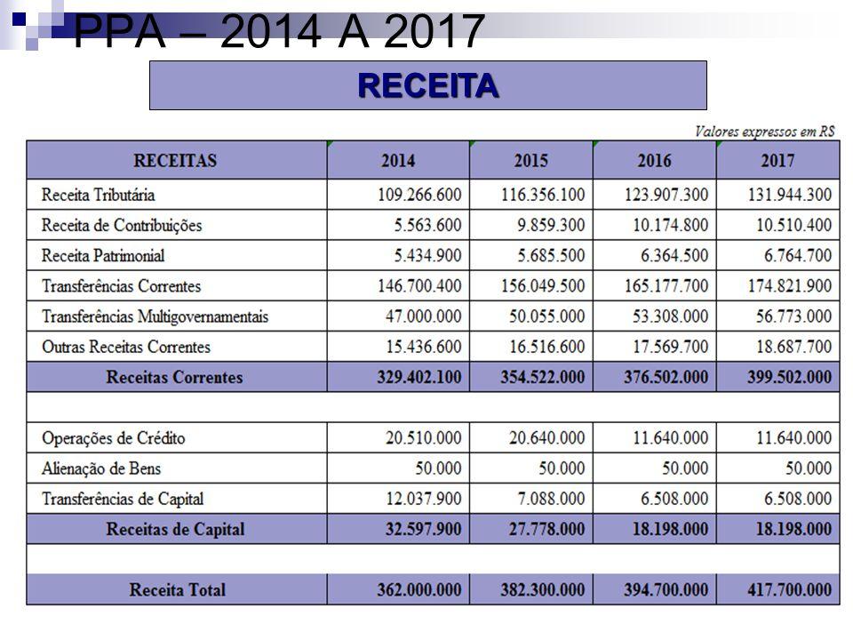 PPA – 2014 A 2017RECEITA