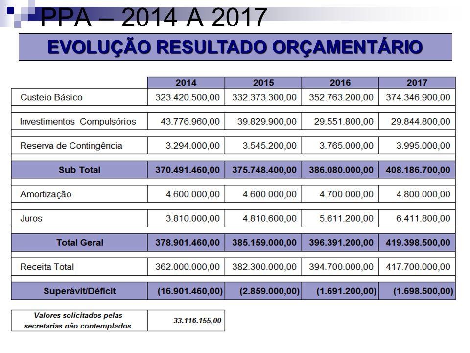 PPA – 2014 A 2017 EVOLUÇÃO RESULTADO ORÇAMENTÁRIO