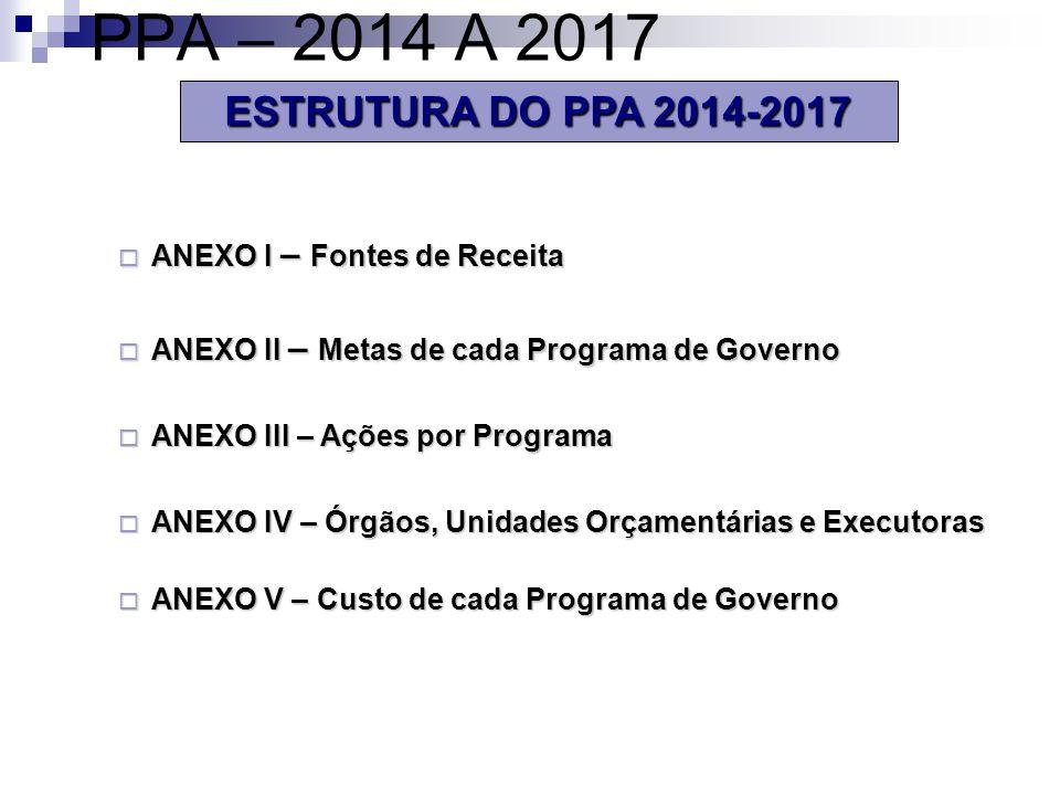ESTRUTURA DO PPA 2014-2017 ANEXO I – Fontes de Receita ANEXO I – Fontes de Receita ANEXO II – Metas de cada Programa de Governo ANEXO II – Metas de cada Programa de Governo ANEXO III – Ações por Programa ANEXO III – Ações por Programa ANEXO IV – Órgãos, Unidades Orçamentárias e Executoras ANEXO IV – Órgãos, Unidades Orçamentárias e Executoras ANEXO V – Custo de cada Programa de Governo ANEXO V – Custo de cada Programa de Governo PPA – 2014 A 2017