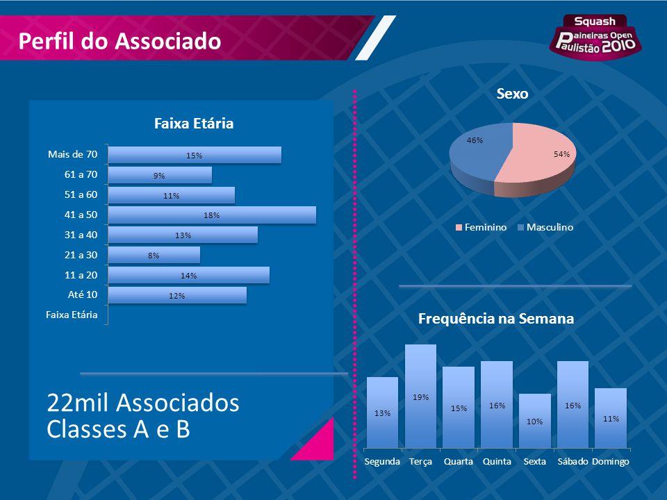 22mil Associados Classes A e B Perfil do Associado