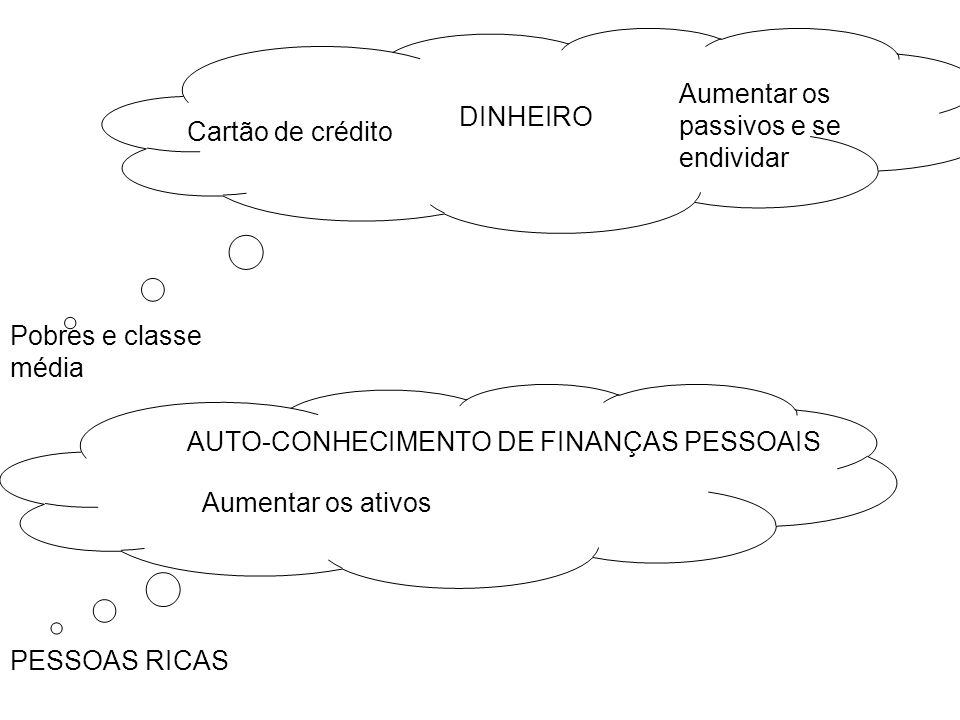 Pobres e classe média PESSOAS RICAS AUTO-CONHECIMENTO DE FINANÇAS PESSOAIS DINHEIRO Cartão de crédito Aumentar os passivos e se endividar Aumentar os