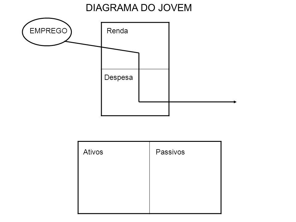 Renda Despesa AtivosPassivos DIAGRAMA DO JOVEM EMPREGO