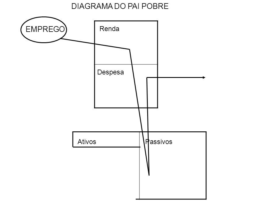 Renda Despesa AtivosPassivos DIAGRAMA DO CLASSE MÉDIA EMPREGO Empréstimos Prestação e Cartões
